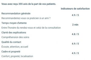 Les notes Doctolib de vos ostéopathes Paris 13